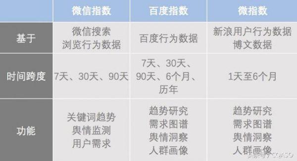 微信指数引发SEO3.0时代 浅谈SEO ASO和WEO区别