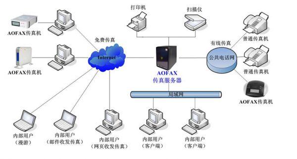 AOFAX传真服务器 BS与CS方式并存