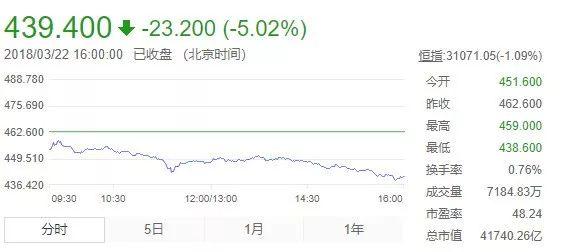 腾讯这么亮瞎眼的财报 股价居然还大跌了?