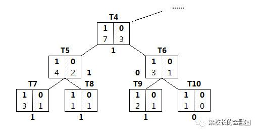 模型算法基础——决策树剪枝算法(一)
