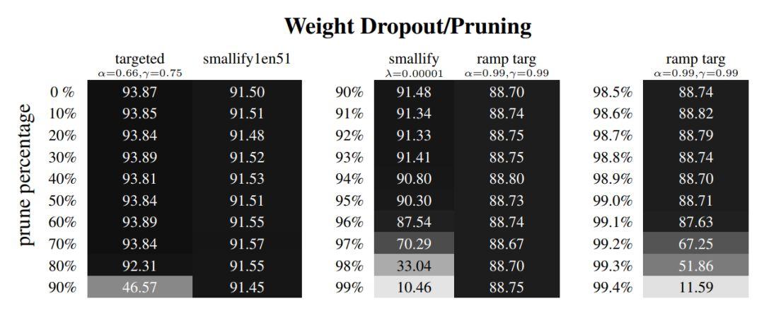 Dropout可能要换了,Hinton等研究者提出神似剪枝的Targeted Dropout