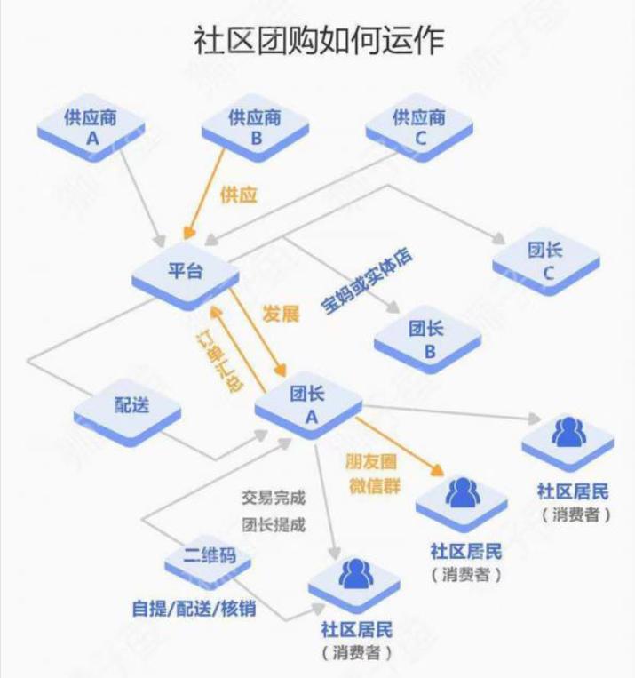 狮子鱼社区团购小程序独立版_14.6.1